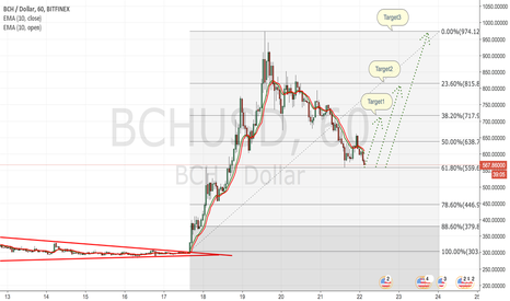 BCHUSD: Bitcoin Cash Long sul ritracciamento a 61.8 in area 555