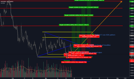 AUDNZD: AUDNZD - Initiating pyramid