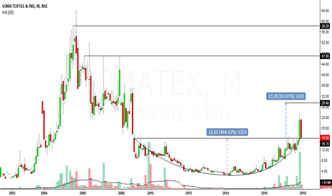 SOMATEX: soma textiles looks bullish in medium term to long term