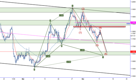 EURUSD: Potential 5th wave, with cypher projection eurusd