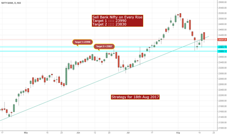 BANKNIFTY: Go Short on Bank Nifty - Strategy for 18th August 2017