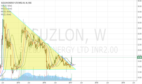 SUZLON: Investment Not Trading