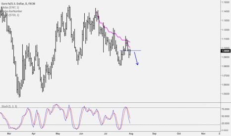 EURUSD: EUR/USD: Further bearish momentum expected