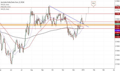 AUDCHF: AUDCHF DAILY