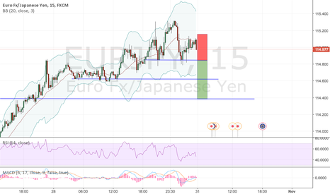 EURJPY: EURJPY 15MINS Short on Head and Shoulders strategy