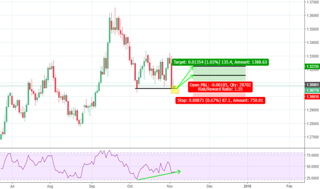 GBPUSD: Double Bottom OPP