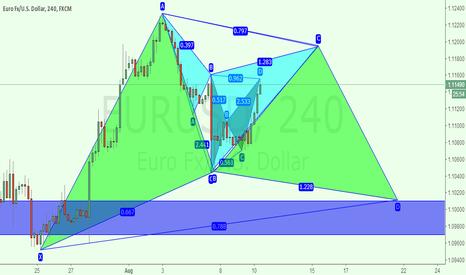 EURUSD: eurusd 4h for short