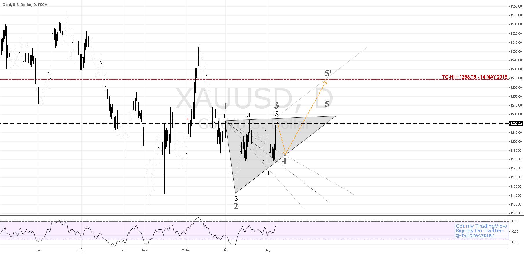 $XAU vs. $USD: Probable Interim Decline; Bulish Target | #Gold