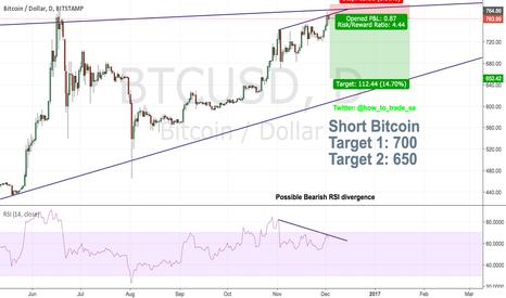 BTCUSD: SHORT BTC Bitcoin (BTCUSD)