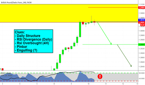 GBPCHF: Is it time to short GBPCHF? Let's see