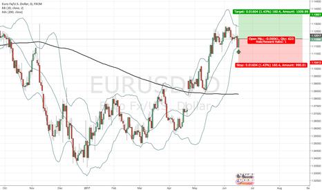 EURUSD: Long EUR/USD on daily chart
