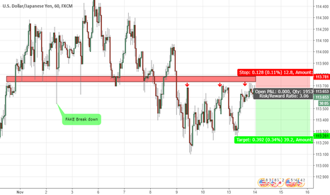 USDJPY: USDJPY Short Position 1H support and demand