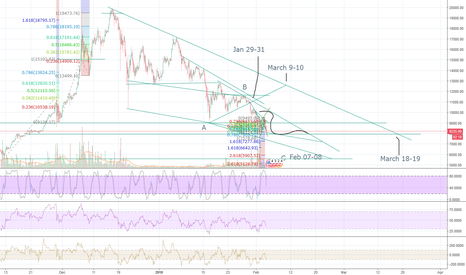 BTCUSD: As we watch the Superbow game, our world crumbles, financially.