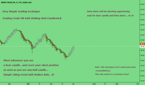 UKOIL: Short when u See Bear candle... :D