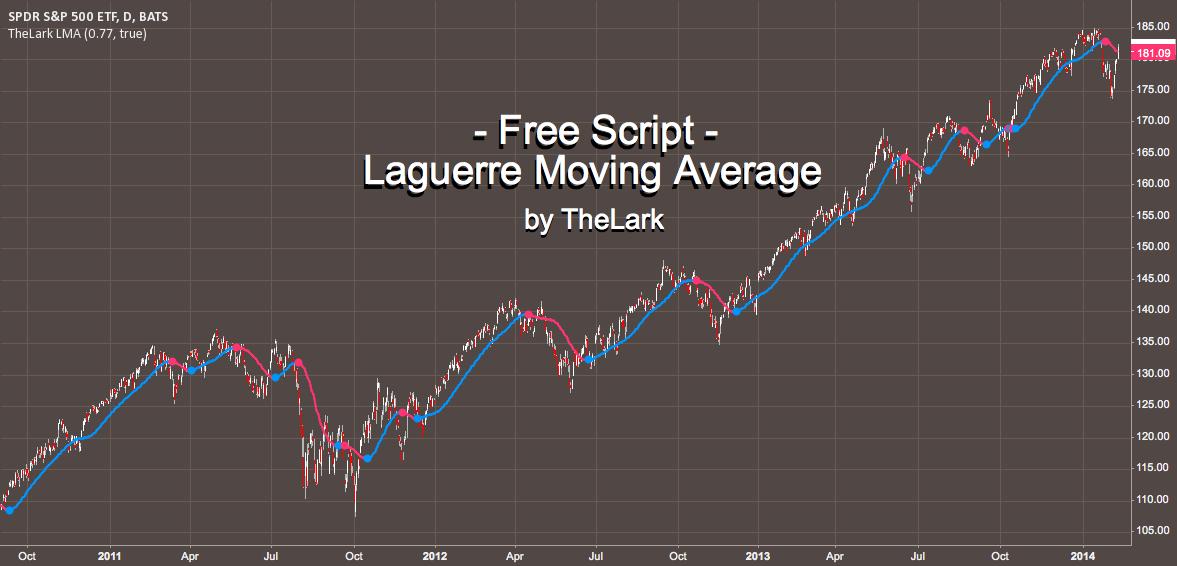 FREE INDICATOR: Laguerre Moving Average by TheLark