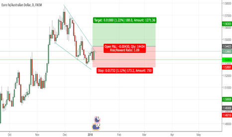 EURAUD: EURAUD - Looking to breakout of Daily Chart