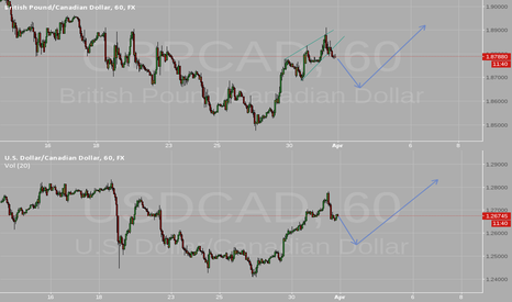 GBPCAD: GBPCAD and USDCAD: Short, then long