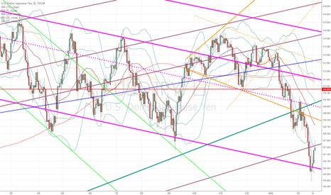 USDJPY: ドル円:いまは中長期的下目線でないかもしれないが…