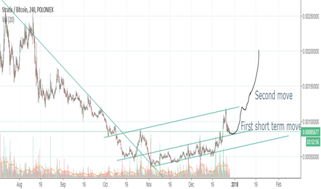 STRATBTC: Strat/BTC monthly candle analysis with H4 chart.