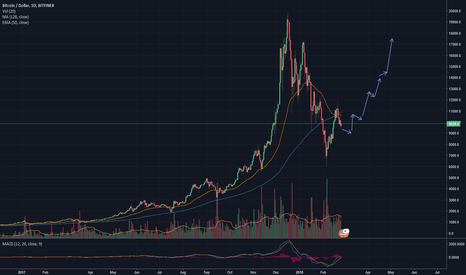 Crypto gunther trading view