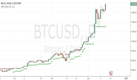 BTCUSD: we all expecting this to head for 20000! no suprise!
