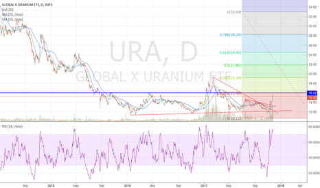 URA: URA LONG - Buy the dips