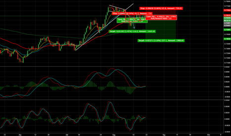 AUDCHF: AUD/CHF - 200 Pips+ Opportunity