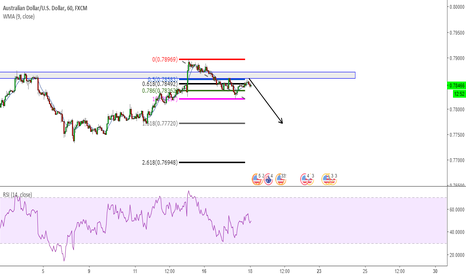 AUDUSD: Shorting Aud finding a reversal