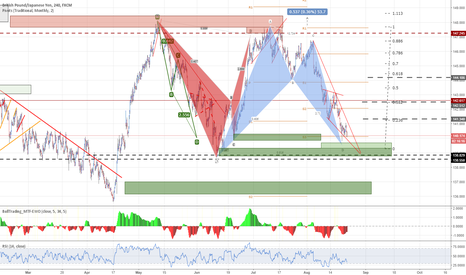 GBPJPY: GBPJPY - Diverging demand levels approaching- 4HR