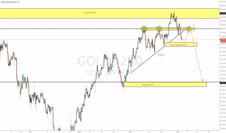 GOLD: Gold Breakout.. Happy Trading