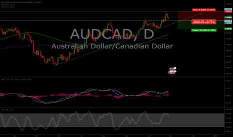 AUDCAD: audcad divergence