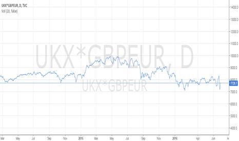 UKX*GBPEUR: ftse in euros