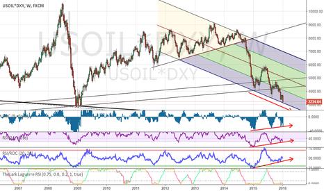 USOIL*DXY: WTI Crude Oil correlated with DXY Index - BucksBarrel