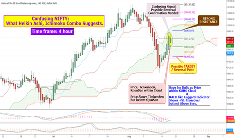 NIFTY: Confusing NIFTY:  What Heikin Ashi, Ichimoku Combo Suggests ?