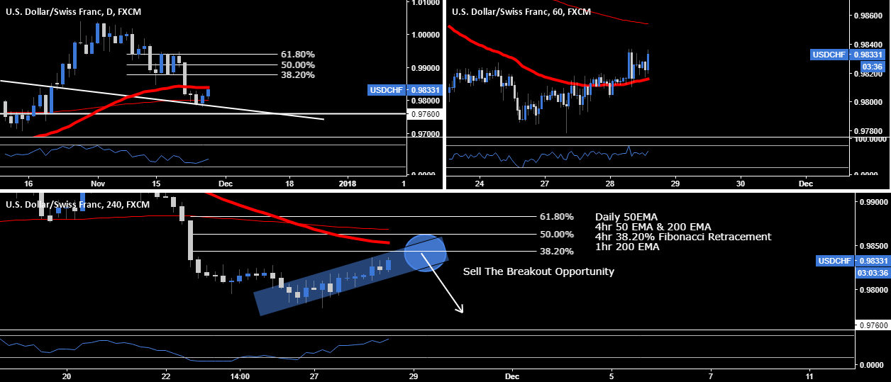 USD.CHF - Sell The Breakout Opportunity