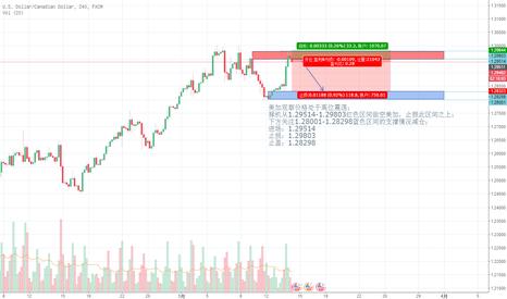 USDCAD: 美加观察价格处于高位震荡