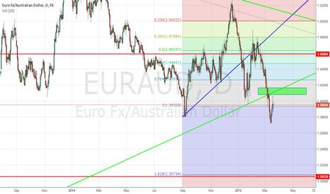 EURAUD: EURAUD - Long term short setup