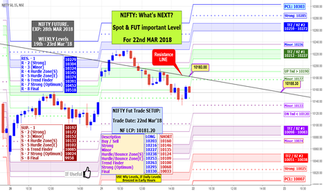 NIFTY: NIFTY: What's NEXT? Spot & FUT important Level For 22nd MAR 2018