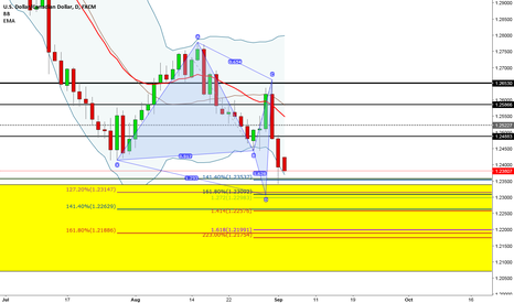 USDCAD: USDCAD Daily Possible support areas
