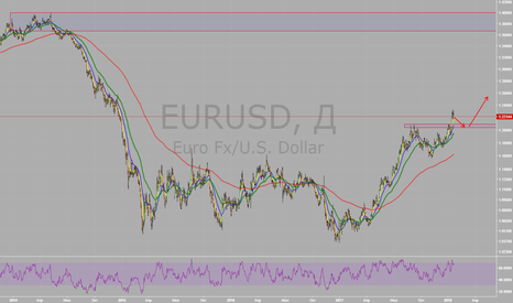 EURUSD: на ретесте по тренду
