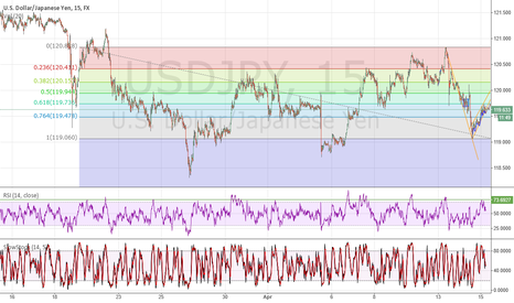 USDJPY: USDJPY SHORT FOR 20 PIPS