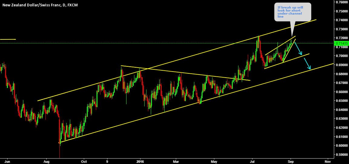 NZDCHF Short setup under channel line
