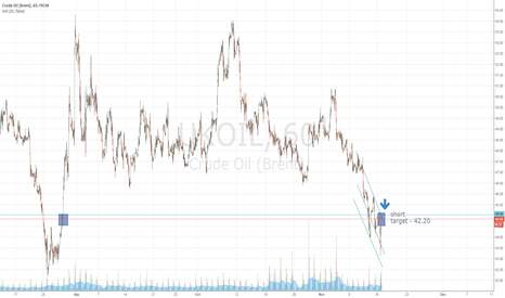 UKOIL: ukoil short / target 42.40 at this week