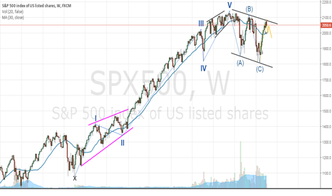 SPX500: S&P 500 going down... in my own perspective!