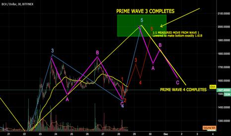 BCHUSD: Bitcoin Cash (BCH) Short Term Bullish Trend to Complete Wave 3