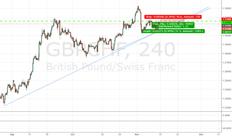 GBPCHF: GBPCHF_240M_Short Oppurtunity_Is it worth it?