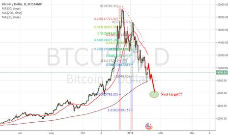 BTCUSD: Bitcoin Bearish Scenario