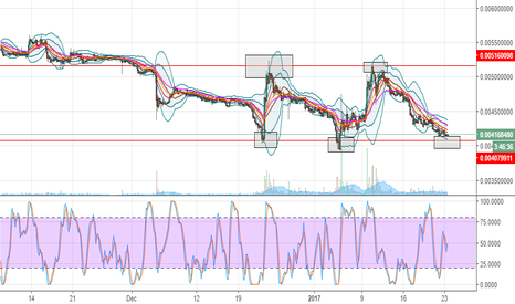 LTCBTC: long fct now, resistance and triple bottom