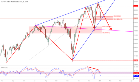 SPX500: #SPX Bearish #WolfWave