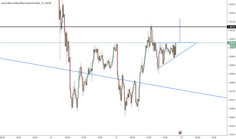 AUDNZD: ASCENDING TRIANGLE